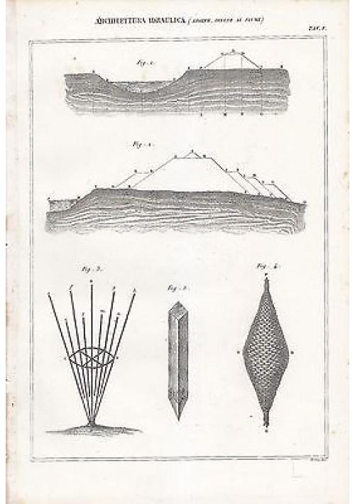 ARCHITETTURA IDRAULICA ARGINE DIFESE AI FIUMI INCISIONE STAMPA RAME 1866 TAVOLA
