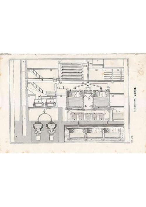 CHIMICA GLUCOSAZIONE INCISIONE STAMPA IN RAME 1866 TAVOLA ORIGINALE BRETT