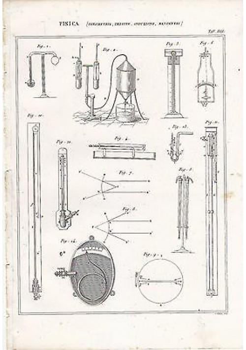 1866 Stampa Antica Originale INDUZIONE MANOMETRI Fisica Igrometria Incisione